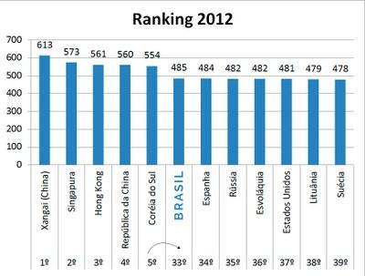 Ranking 2012